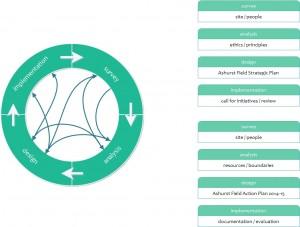 AF design process