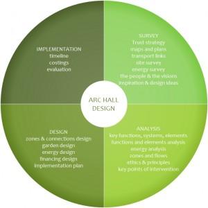 AH design process overview