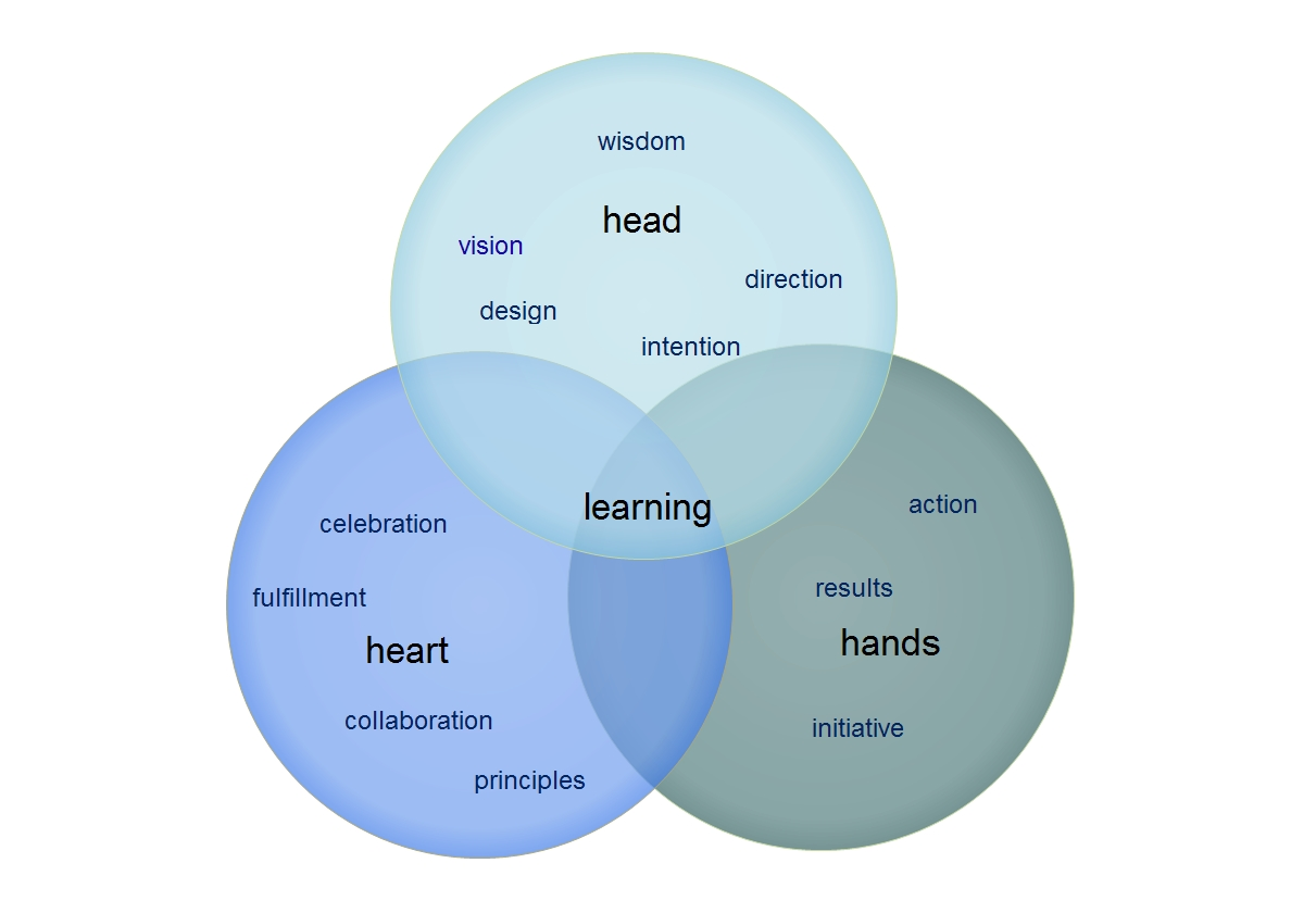 heads hands and hearts Heart identifying your motivation and focus whenever you have an opportunity  or responsibility to influence the thinking and the behavior of others, the first.