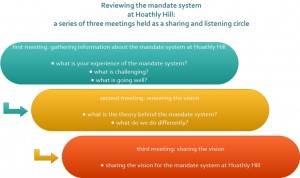 reviewing the mandate system 2013