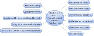 HHT trustee vision
