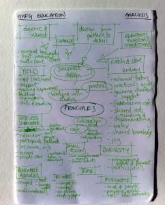 forest garden 2014 analysis principles