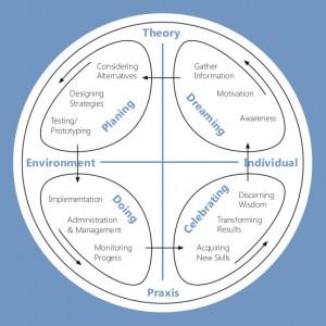 project wheel